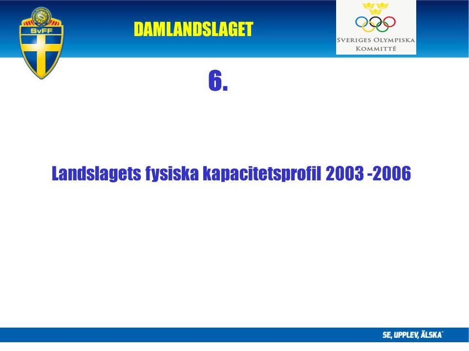 DAMLANDSLAGET 6. Landslagets fysiska kapacitetsprofil 2003 -2006