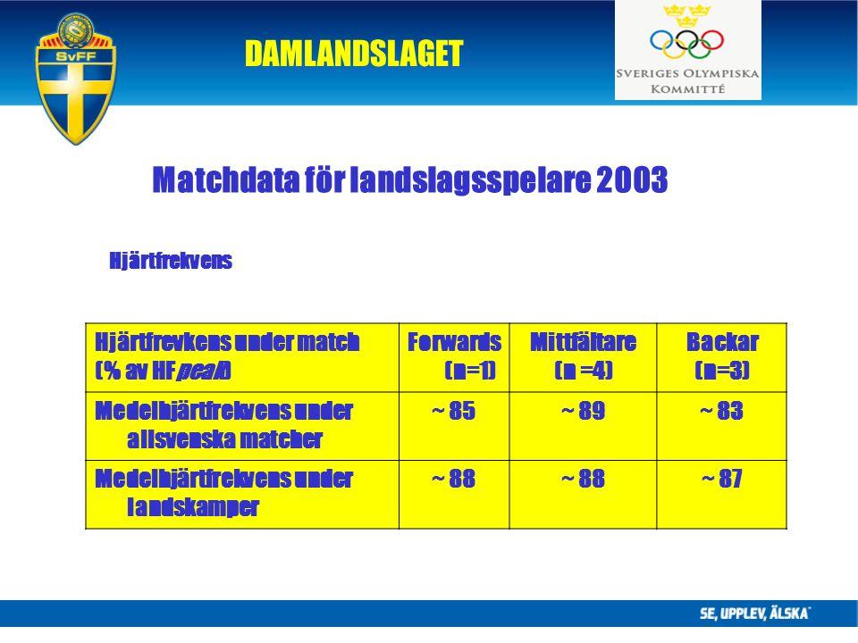 DAMLANDSLAGET Matchdata för landslagsspelare 2003 Hjärtfrevkens under match (% av HFpeak) Forwards (n=1) Mittfältare (n =4) Backar (n=3) Medelhjärtfrekvens under allsvenska matcher ~ 85~ 89~ 83 Medelhjärtfrekvens under landskamper ~ 88 ~ 87 Hjärtfrekvens