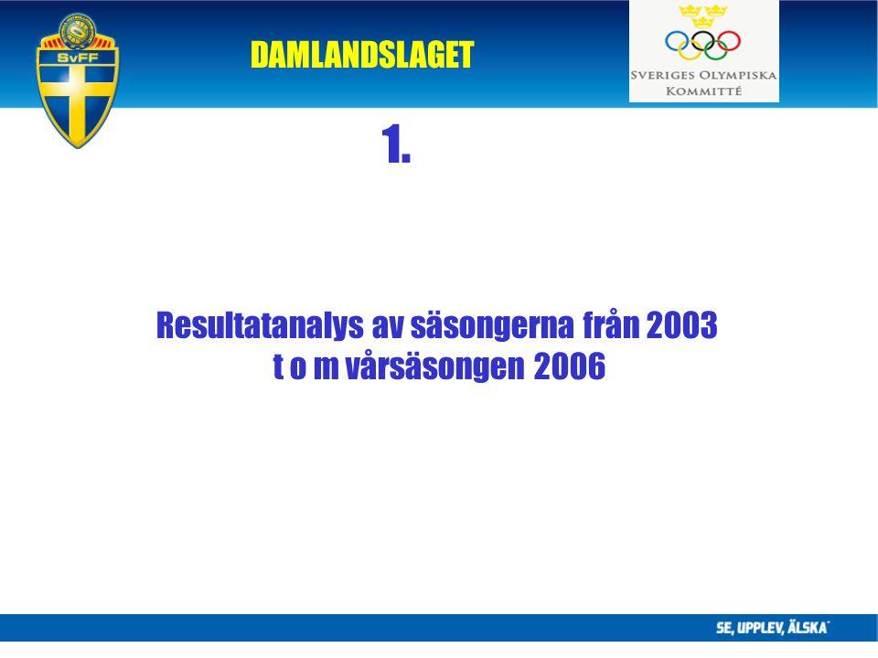 DAMLANDSLAGET 1. Resultatanalys av säsongerna från 2003 t o m vårsäsongen 2006