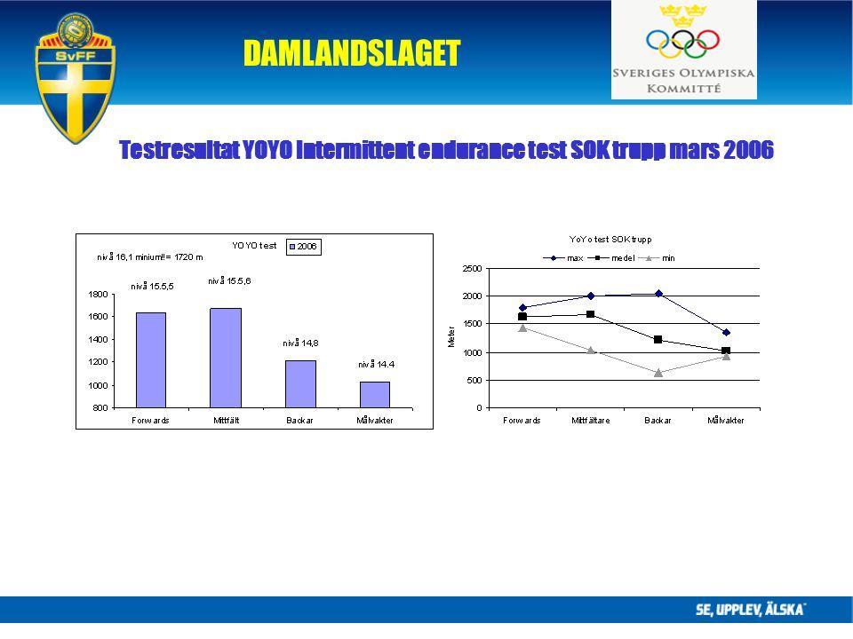 DAMLANDSLAGET Testresultat YOYO Intermittent endurance test SOK trupp mars 2006