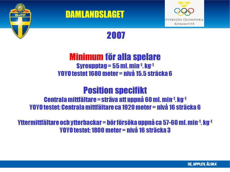2007 Minimum för alla spelare Syreupptag = 55 ml. min -1.