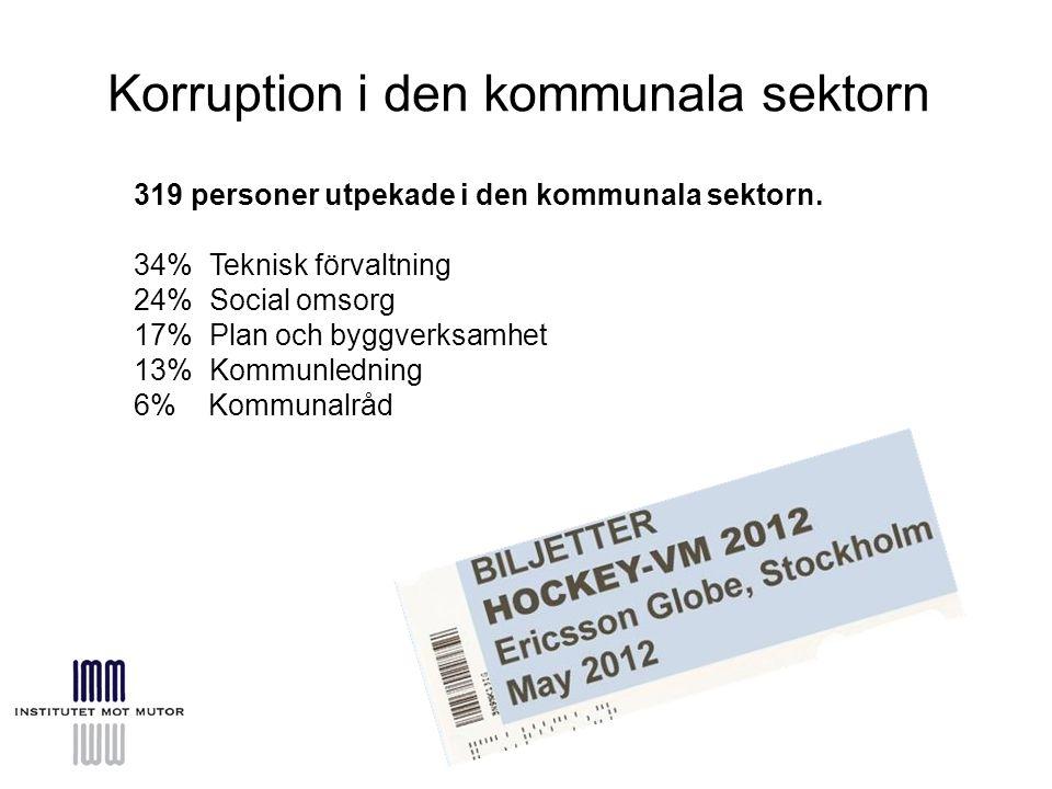 Korruption i den kommunala sektorn 319 personer utpekade i den kommunala sektorn.