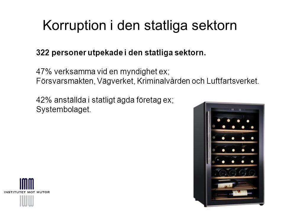 Korruption i den statliga sektorn 322 personer utpekade i den statliga sektorn.
