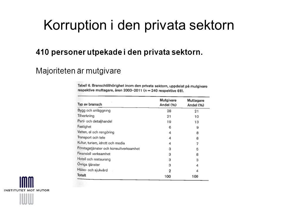 Korruption i den privata sektorn 410 personer utpekade i den privata sektorn.