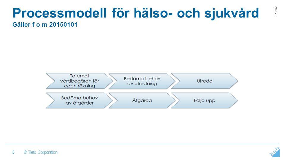 © Tieto Corporation Public Processmodell för hälso- och sjukvård Gäller f o m 20150101 3