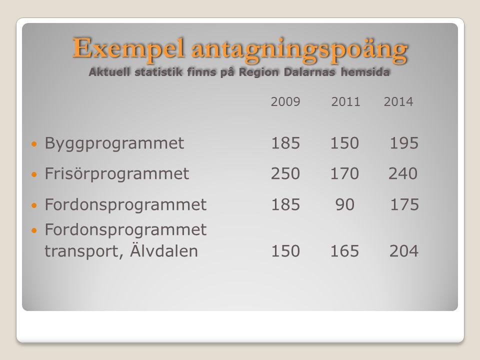 Exempel antagningspoäng Exempel antagningspoäng Aktuell statistik finns på Region Dalarnas hemsida 2009 2011 2014 Byggprogrammet185 150 195 Frisörprog