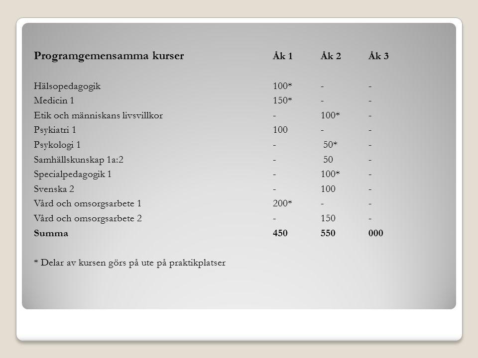 Programgemensamma kurser Åk 1 Åk 2 Åk 3 Hälsopedagogik100*- - Medicin 1 150*-- Etik och människans livsvillkor-100*- Psykiatri 1100-- Psykologi 1- 50*- Samhällskunskap 1a:2- 50- Specialpedagogik 1-100*- Svenska 2-100- Vård och omsorgsarbete 1200*-- Vård och omsorgsarbete 2-150- Summa450550000 * Delar av kursen görs på ute på praktikplatser
