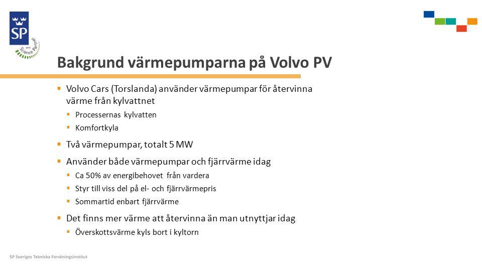 Bakgrund värmepumparna på Volvo PV  Volvo Cars (Torslanda) använder värmepumpar för återvinna värme från kylvattnet  Processernas kylvatten  Komfortkyla  Två värmepumpar, totalt 5 MW  Använder både värmepumpar och fjärrvärme idag  Ca 50% av energibehovet från vardera  Styr till viss del på el- och fjärrvärmepris  Sommartid enbart fjärrvärme  Det finns mer värme att återvinna än man utnyttjar idag  Överskottsvärme kyls bort i kyltorn