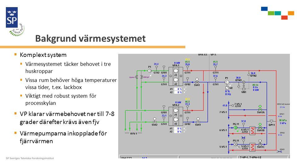 Bakgrund värmesystemet  Komplext system  Värmesystemet täcker behovet i tre huskroppar  Vissa rum behöver höga temperaturer vissa tider, t.ex.