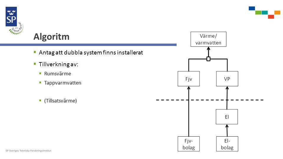 Algoritm  Antag att dubbla system finns installerat  Tillverkning av:  Rumsvärme  Tappvarmvatten  (Tillsatsvärme)