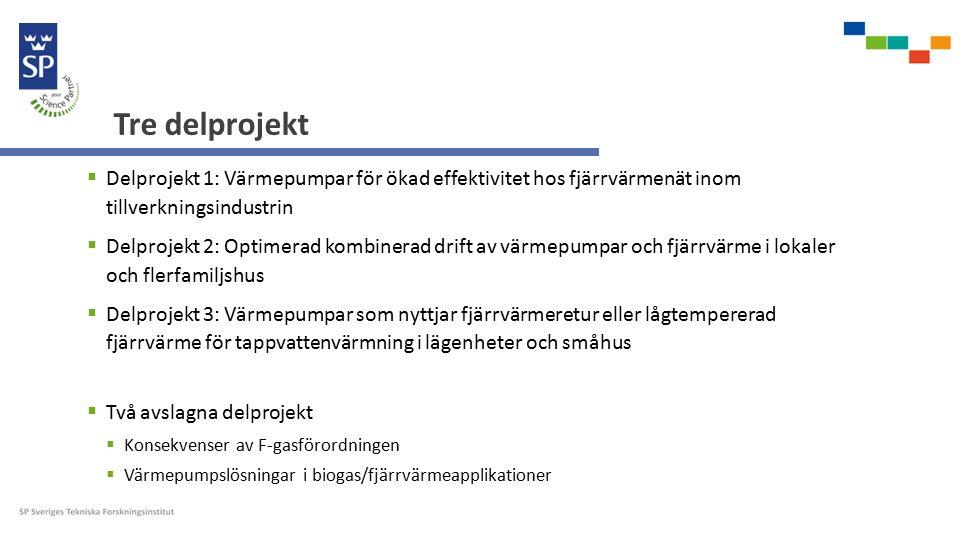 Tre delprojekt  Delprojekt 1: Värmepumpar för ökad effektivitet hos fjärrvärmenät inom tillverkningsindustrin  Delprojekt 2: Optimerad kombinerad drift av värmepumpar och fjärrvärme i lokaler och flerfamiljshus  Delprojekt 3: Värmepumpar som nyttjar fjärrvärmeretur eller lågtempererad fjärrvärme för tappvattenvärmning i lägenheter och småhus  Två avslagna delprojekt  Konsekvenser av F-gasförordningen  Värmepumpslösningar i biogas/fjärrvärmeapplikationer