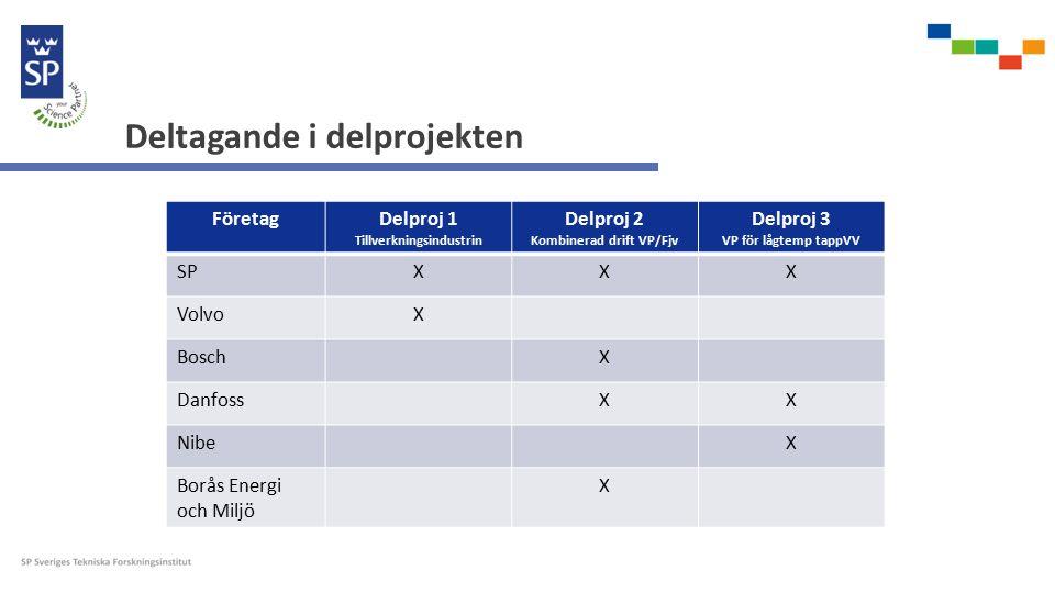 Deltagande i delprojekten FöretagDelproj 1 Tillverkningsindustrin Delproj 2 Kombinerad drift VP/Fjv Delproj 3 VP för lågtemp tappVV SPXXX VolvoX BoschX DanfossXX NibeX Borås Energi och Miljö X