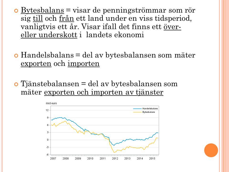 Bytesbalans = visar de penningströmmar som rör sig till och från ett land under en viss tidsperiod, vanligtvis ett år.