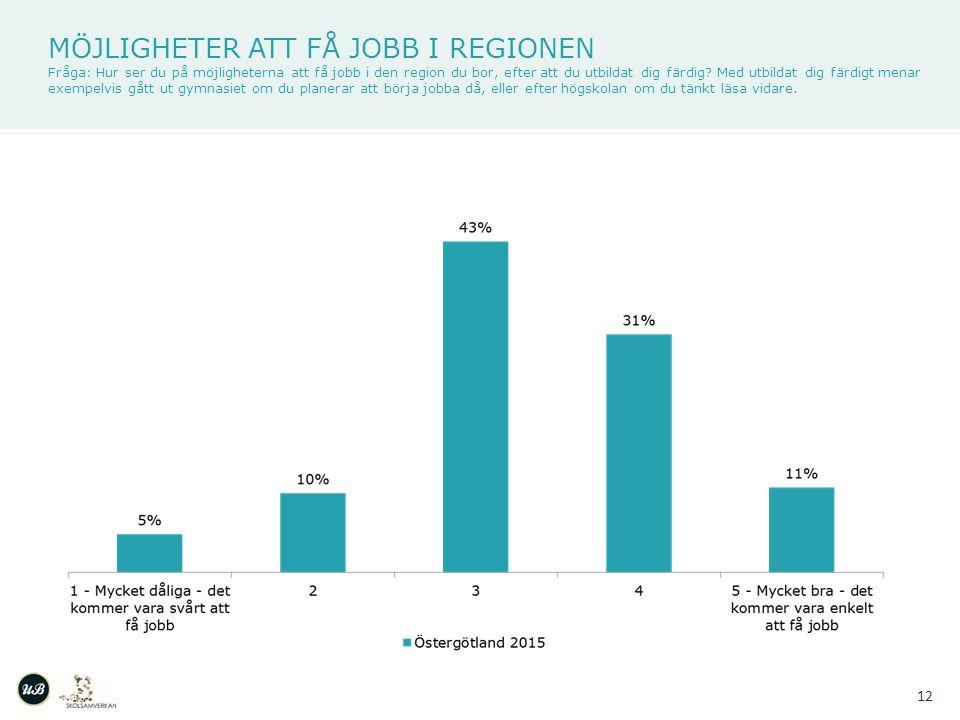 MÖJLIGHETER ATT FÅ JOBB I REGIONEN Fråga: Hur ser du på möjligheterna att få jobb i den region du bor, efter att du utbildat dig färdig.