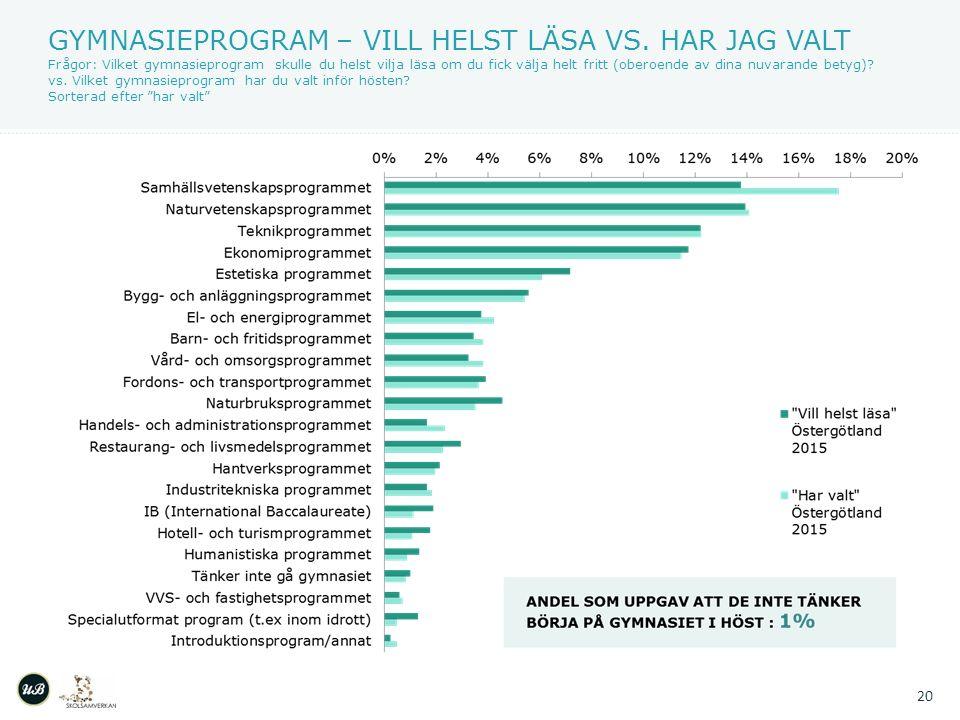 GYMNASIEPROGRAM – VILL HELST LÄSA VS.