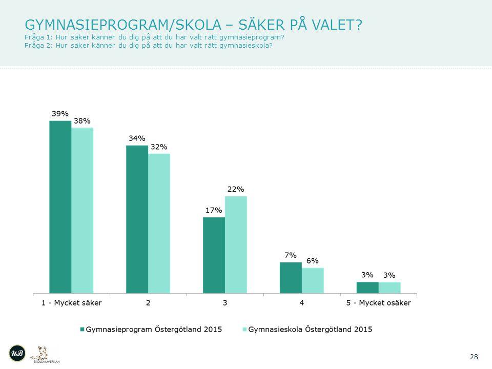 GYMNASIEPROGRAM/SKOLA – SÄKER PÅ VALET.