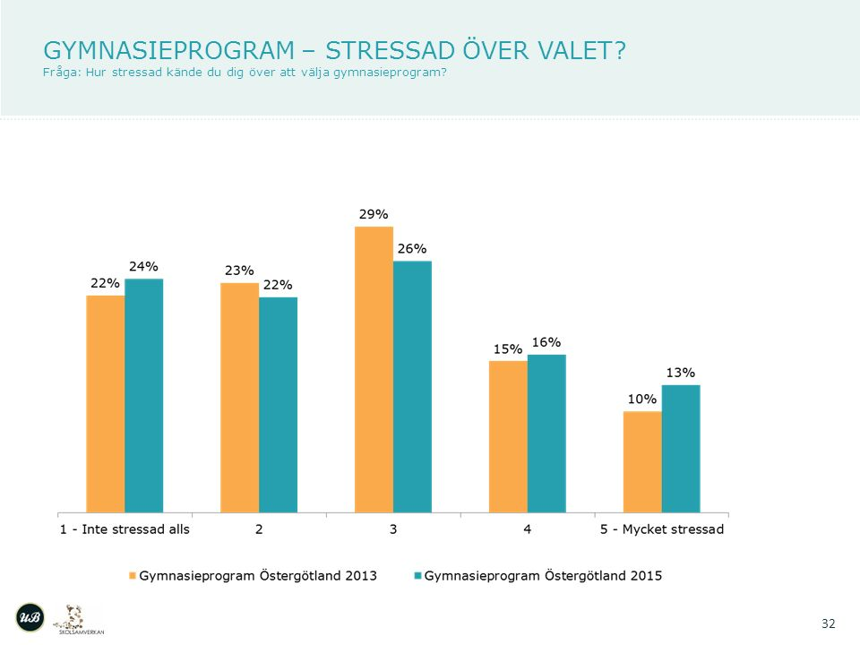 GYMNASIEPROGRAM – STRESSAD ÖVER VALET.