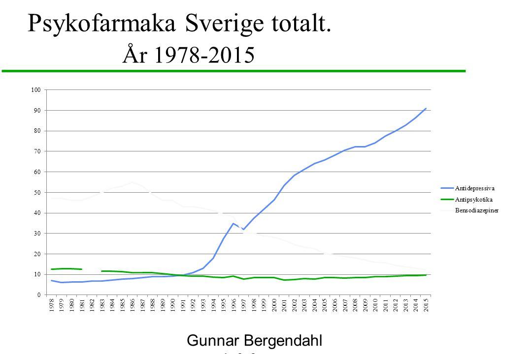 Psykofarmaka Sverige totalt. År 1978-2015 Gunnar Bergendahl www.infofarm.se