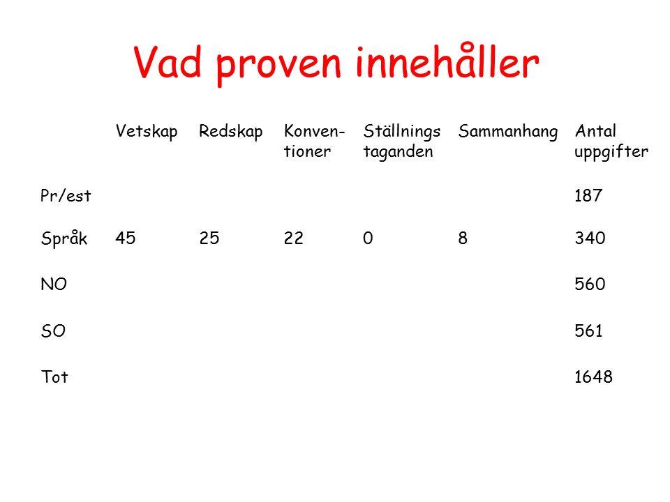 Vad proven innehåller VetskapRedskapKonven- tioner Ställnings taganden SammanhangAntal uppgifter Pr/est187 Språk45252208340 NO560 SO561 Tot1648