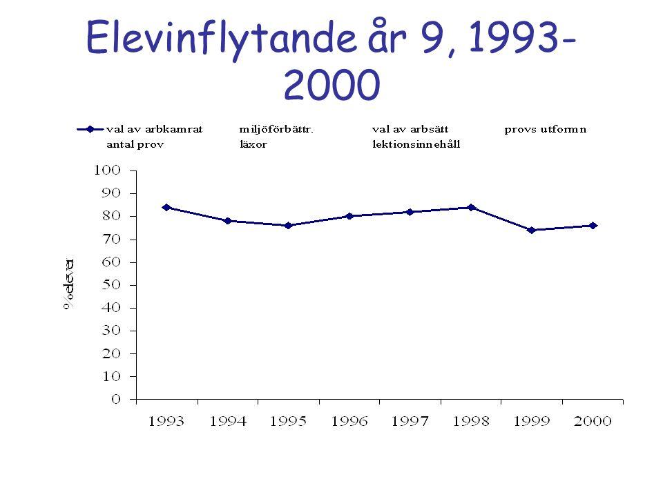 Elevinflytande år 9, 1993- 2000
