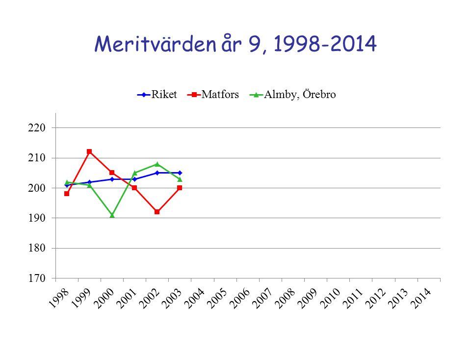 Meritvärden år 9, 1998-2014