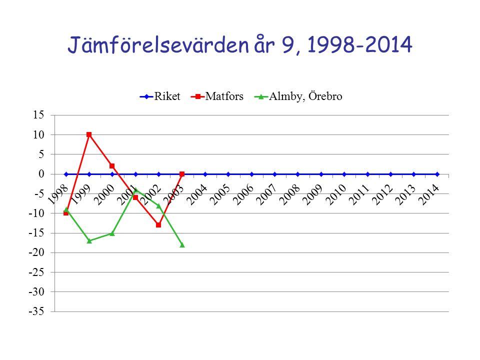 Jämförelsevärden år 9, 1998-2014