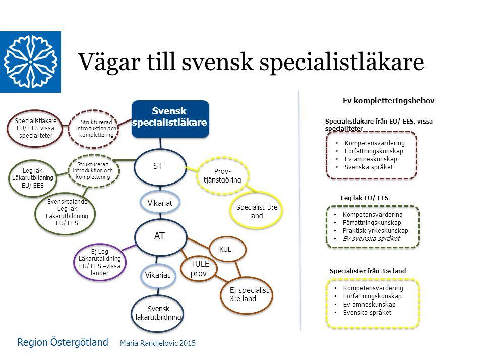 Region Östergötland Vägar till svensk specialistläkare Svensk specialistläkare AT Vikariat ST TULE- prov Ej specialist 3:e land Ej Leg Läkarutbildning