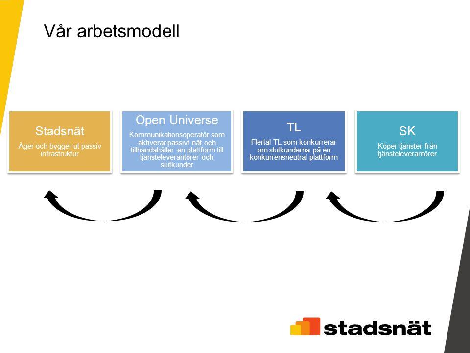 Stadsnät Äger och bygger ut passiv infrastruktur Open Universe Kommunikationsoperatör som aktiverar passivt nät och tillhandahåller en plattform till tjänsteleverantörer och slutkunder TL Flertal TL som konkurrerar om slutkunderna på en konkurrensneutral plattform SK Köper tjänster från tjänsteleverantörer Vår arbetsmodell