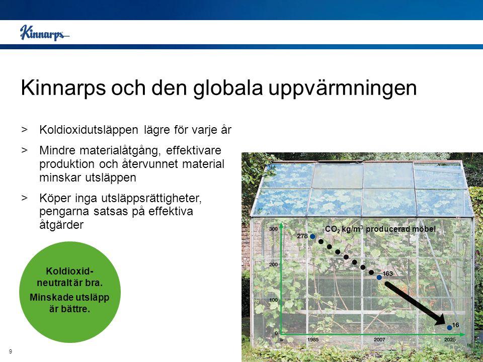 Kinnarps och den globala uppvärmningen Utsläpp >Koldioxidutsläppen lägre för varje år >Mindre materialåtgång, effektivare produktion och återvunnet ma