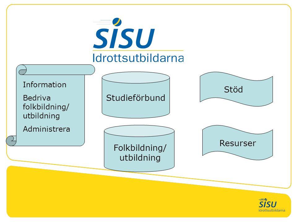 Studieförbund Folkbildning/ utbildning Information Bedriva folkbildning/ utbildning Administrera Stöd Resurser