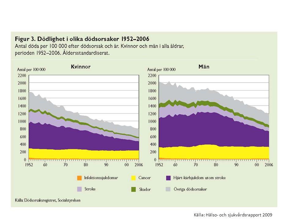 Folkhälsorapport 2009 – Folkhälsan i översikt Källa: Hälso- och sjukvårdsrapport 2009