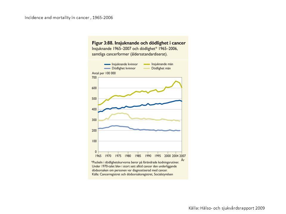 Incidence and mortality in cancer, 1965-2006 Källa: Hälso- och sjukvårdsrapport 2009