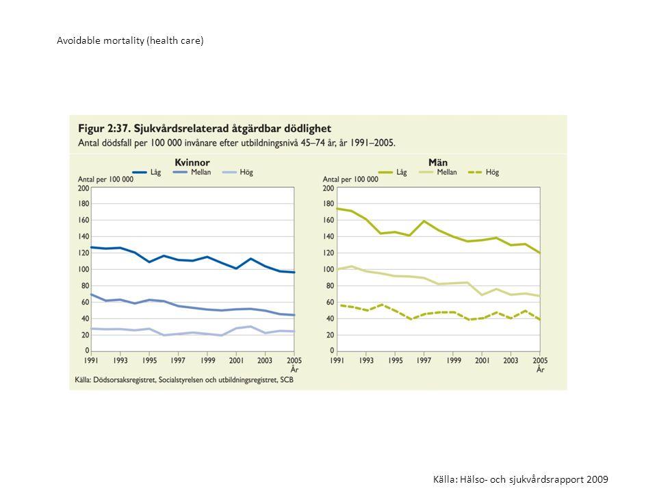 Avoidable mortality (health care) Källa: Hälso- och sjukvårdsrapport 2009