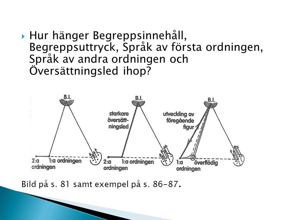  Hur hänger Begreppsinnehåll, Begreppsuttryck, Språk av första ordningen, Språk av andra ordningen och Översättningsled ihop? Bild på s. 81 samt exem
