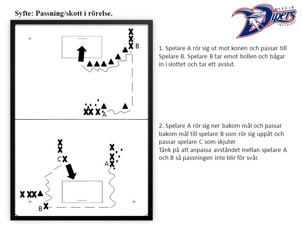 Syfte: Passning/skott i rörelse. 1. Spelare A rör sig ut mot konen och passar till Spelare B.