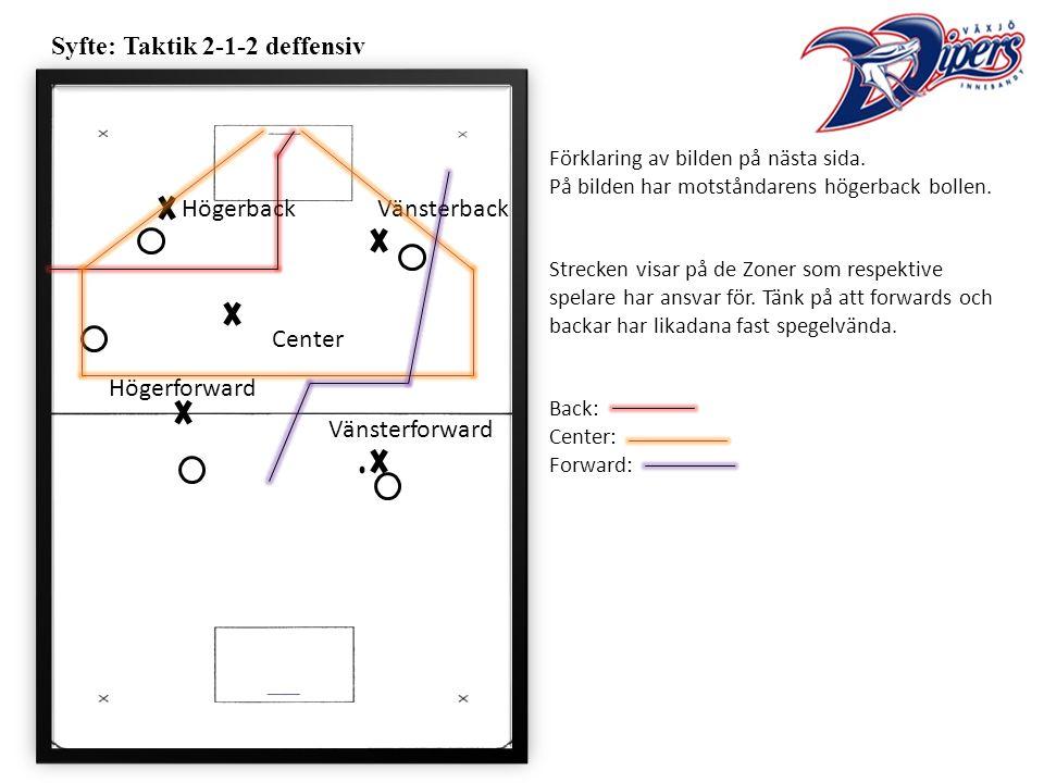 Syfte: Taktik 2-1-2 deffensiv Förklaring av bilden på nästa sida.