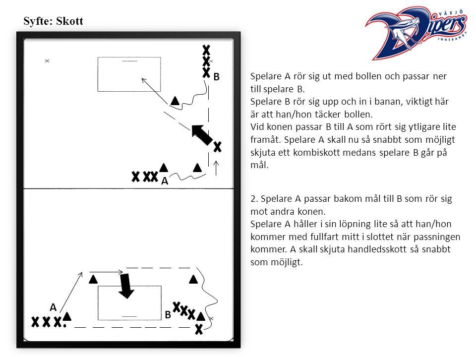 Syfte: Skott Spelare A rör sig ut med bollen och passar ner till spelare B.