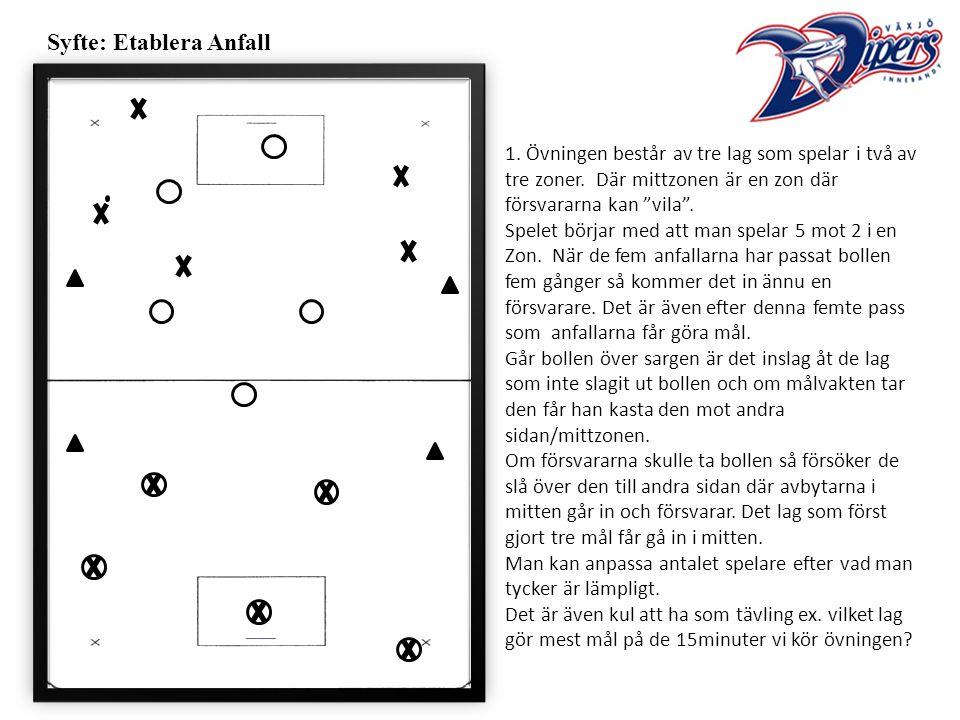 Syfte: Etablera Anfall 1. Övningen består av tre lag som spelar i två av tre zoner.