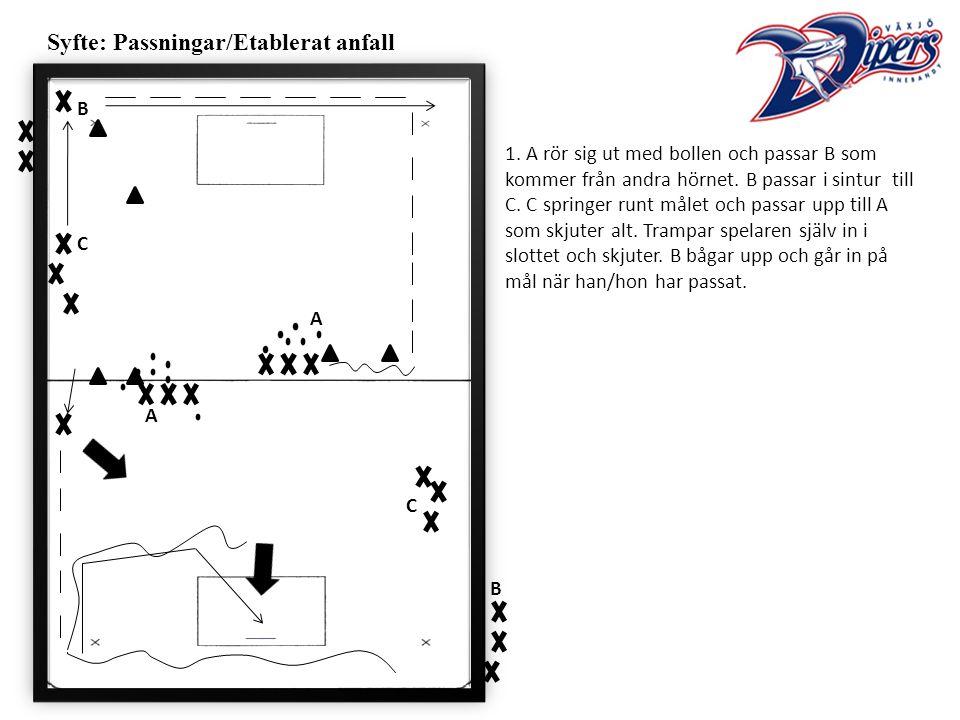 Syfte: Passningar/Etablerat anfall 1.