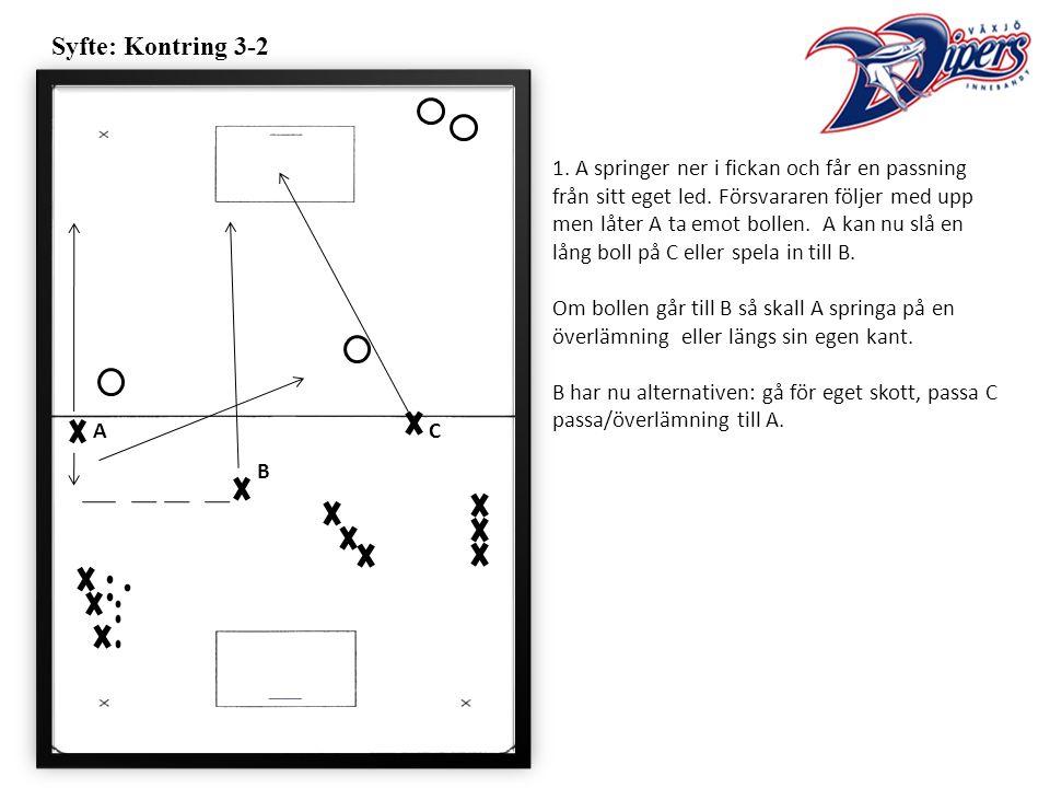 Syfte: Kontring 3-2 1. A springer ner i fickan och får en passning från sitt eget led.