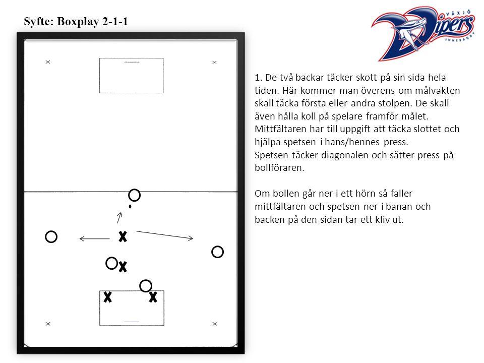 Syfte: Boxplay 2-1-1 1. De två backar täcker skott på sin sida hela tiden.