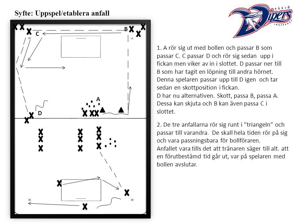 Syfte: Uppspel/etablera anfall 1. A rör sig ut med bollen och passar B som passar C.