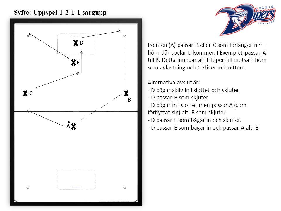 Syfte: Uppspel 1-2-1-1 sargupp Pointen (A) passar B eller C som förlänger ner i hörn där spelar D kommer.
