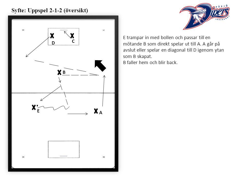Syfte: Uppspel 2-1-2 (översikt) E trampar in med bollen och passar till en mötande B som direkt spelar ut till A.