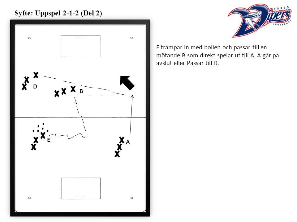 Syfte: Uppspel 2-1-2 (Del 2) E trampar in med bollen och passar till en mötande B som direkt spelar ut till A.