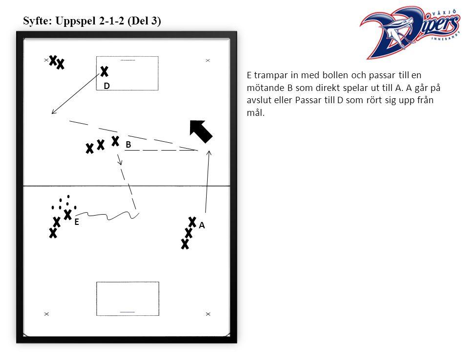 Syfte: Uppspel 2-1-2 (Del 3) E trampar in med bollen och passar till en mötande B som direkt spelar ut till A.