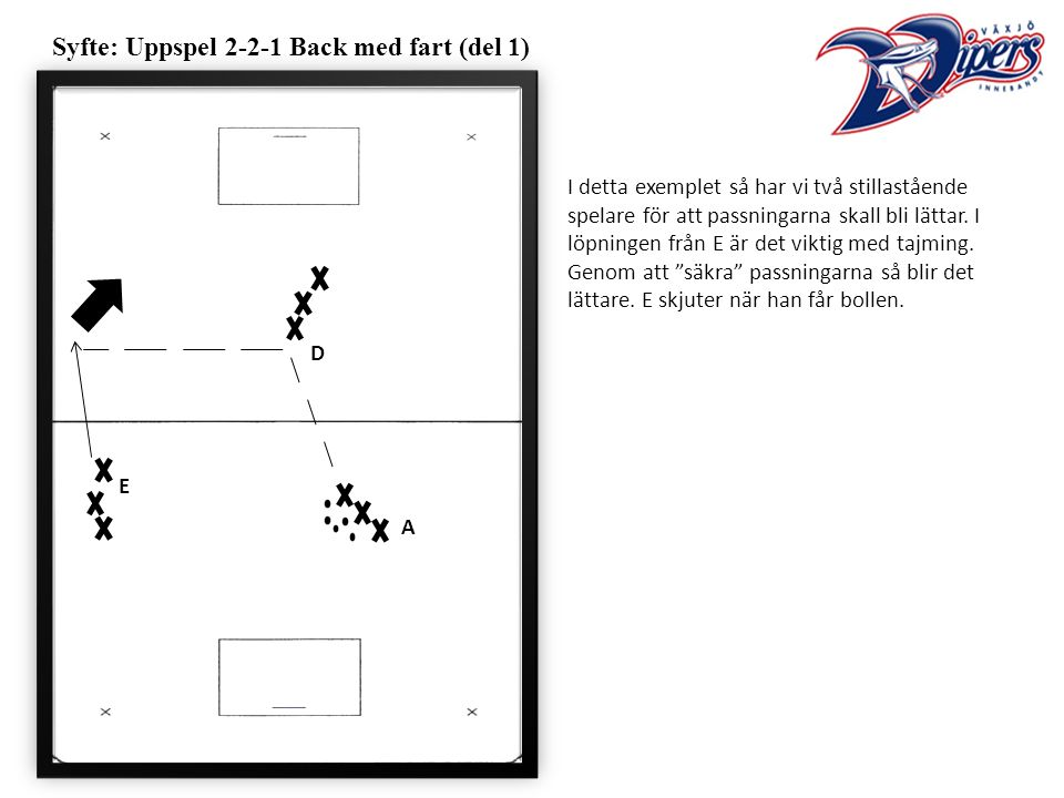 Syfte: Uppspel 2-2-1 Back med fart (del 1) A E I detta exemplet så har vi två stillastående spelare för att passningarna skall bli lättar.