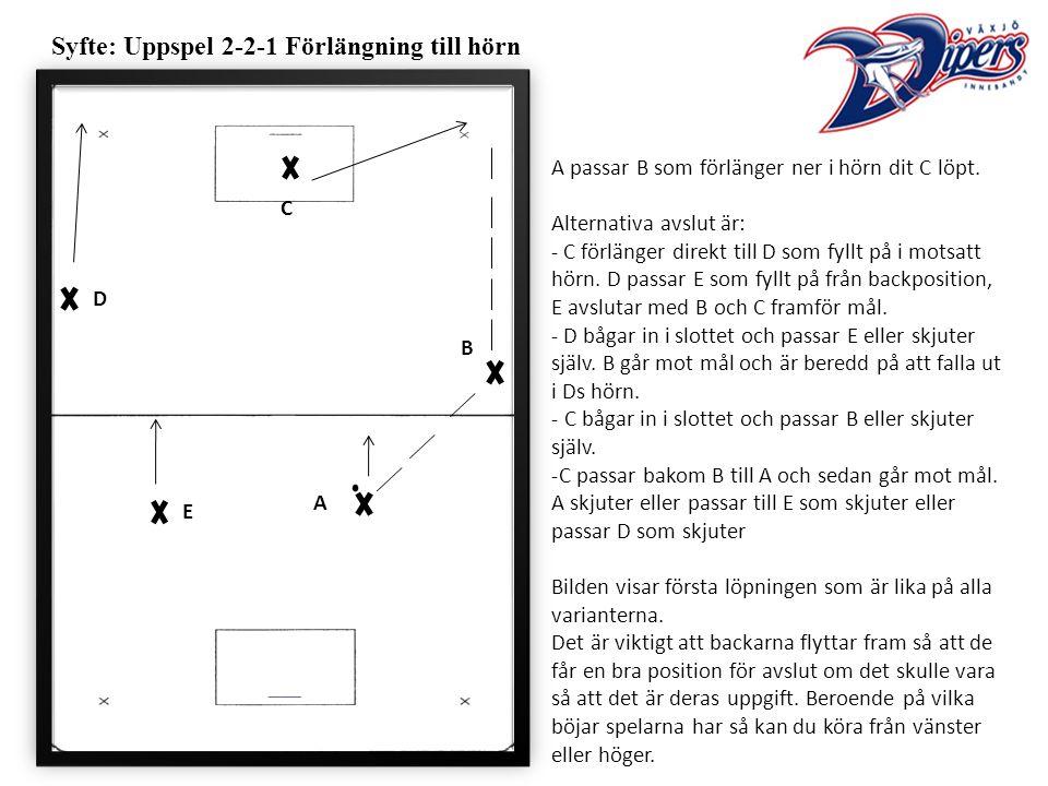 Syfte: Uppspel 2-2-1 Förlängning till hörn A passar B som förlänger ner i hörn dit C löpt.
