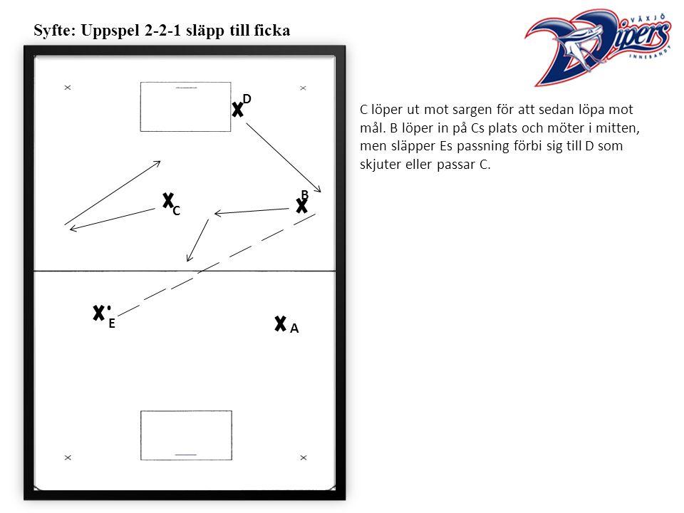Syfte: Uppspel 2-2-1 släpp till ficka C löper ut mot sargen för att sedan löpa mot mål.