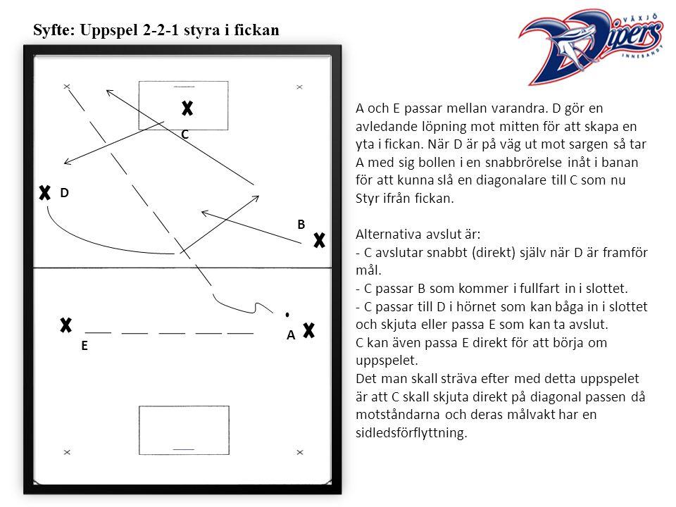 Syfte:Syfte: Uppspel 2-2-1 styra i fickan A och E passar mellan varandra.
